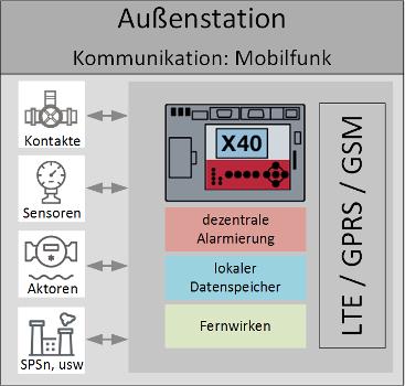 Aussenstation TAS X40 fuer LTE / GPRS / GSM